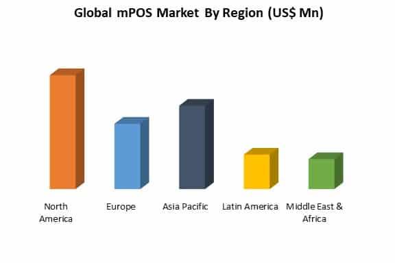 global mPOS market by region