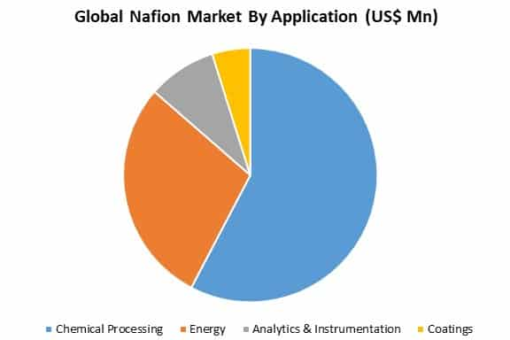 global nafion market by application