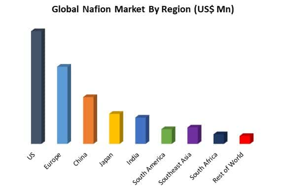 global nafion market by region