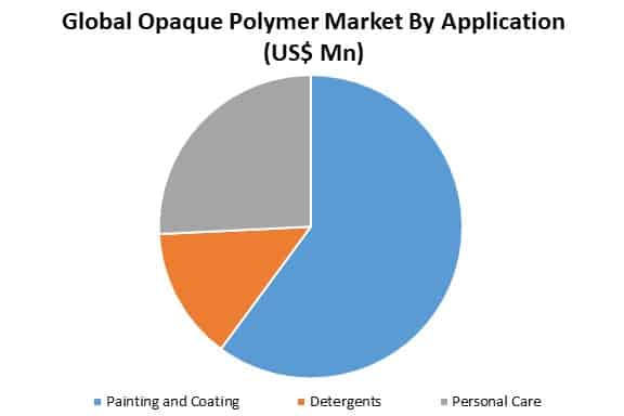 global opaque polymer market by application