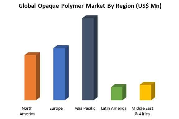 global opaque polymer market by region