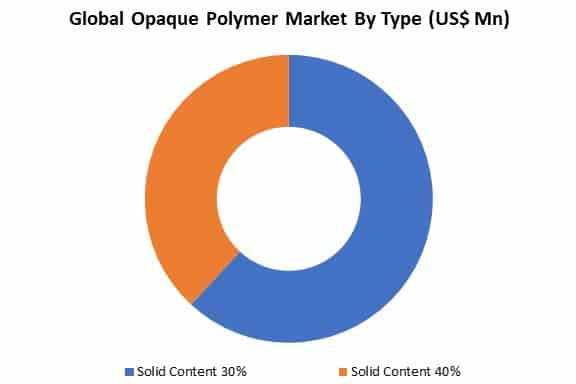 global opaque polymer market by type