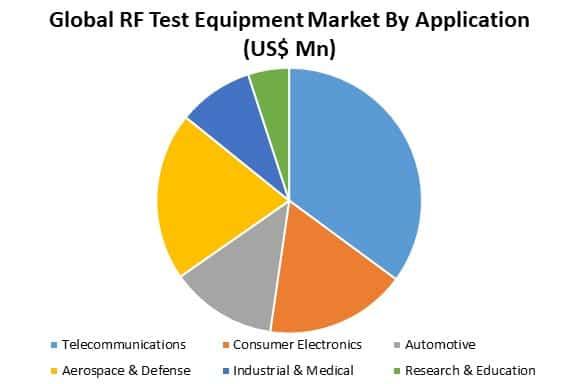 global rf test equipment market by application