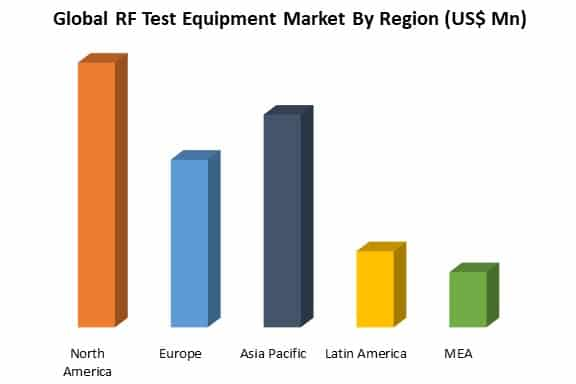 global rf test equipment market by region