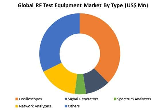 global rf test equipment market by type