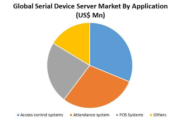 global serial device server market by application