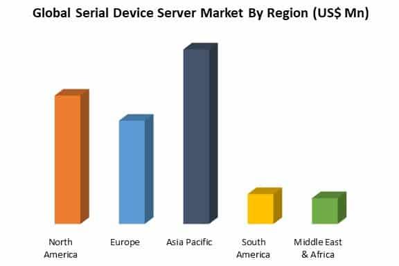 global serial device server market by region