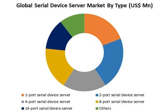 global serial device server market by type