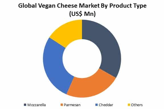 global vegan cheese market analysis by product type