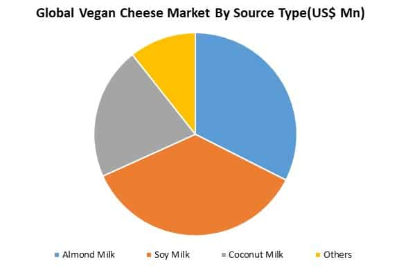 global vegan cheese market analysis by source type