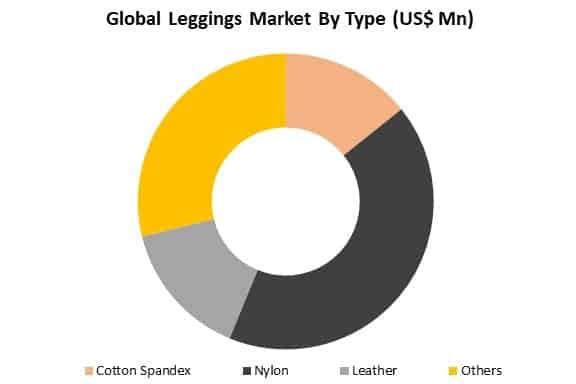 global leggings market by type