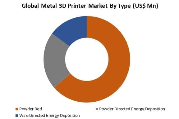 Metal 3D Printer Market
