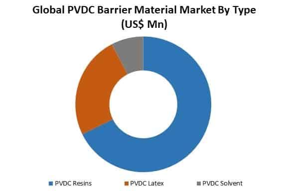 PVDC Barrier Material Market