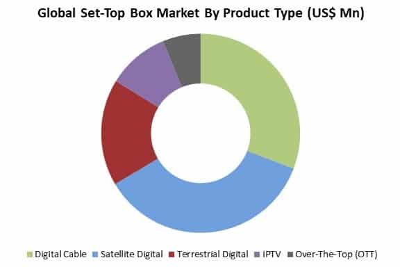 Set-Top Box Market
