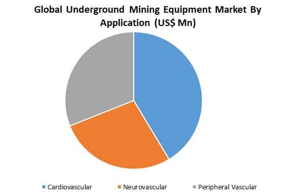 global underground mining equipment market by application