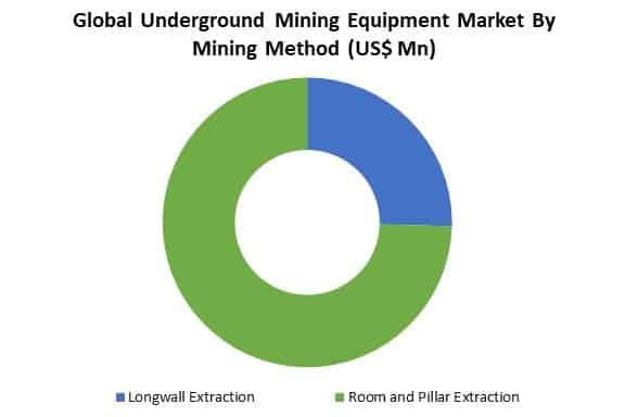 global underground mining equipment market by mining method