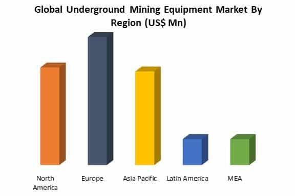 global underground mining equipment market by region