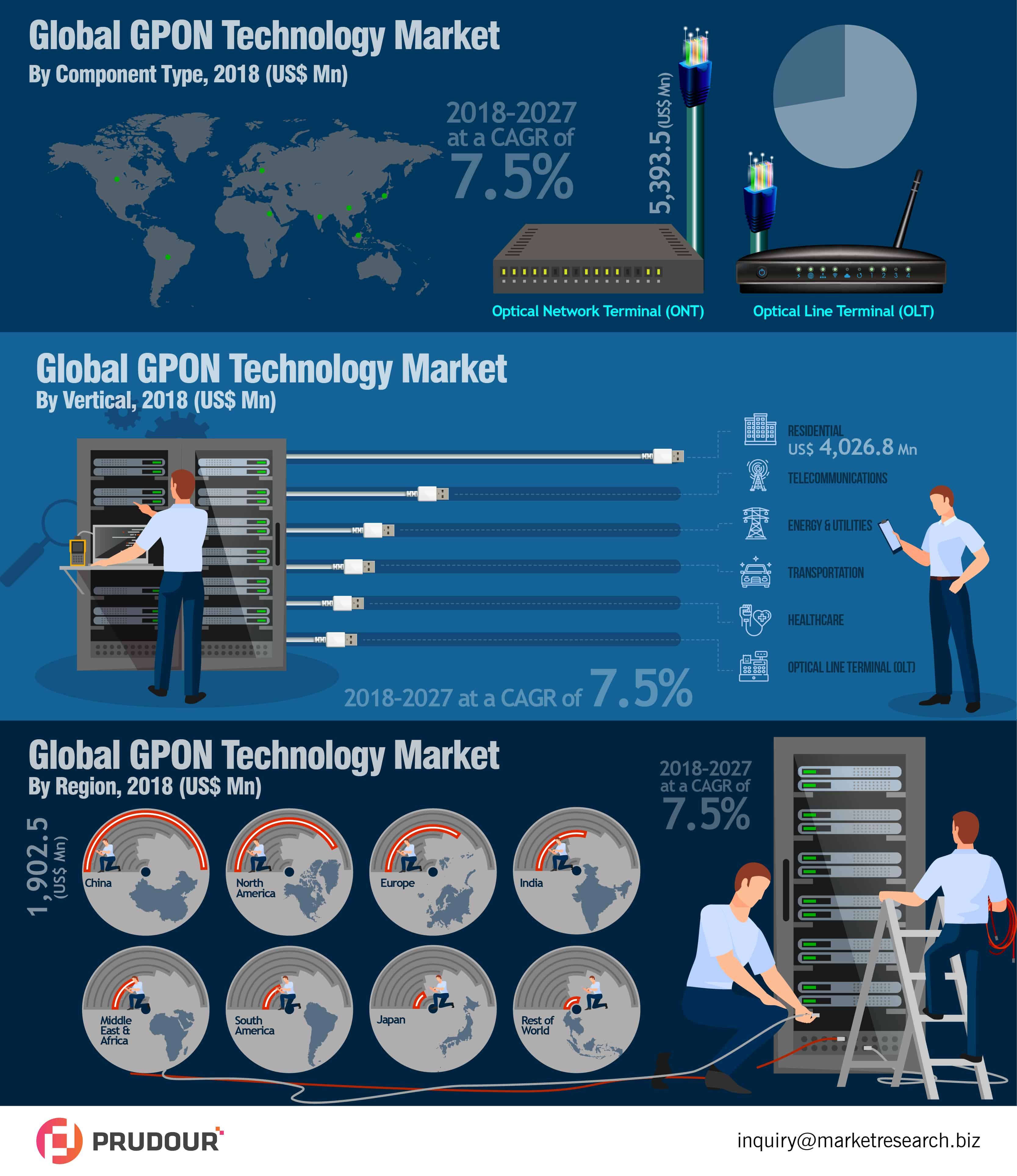 Global GPON Technology Market infographics