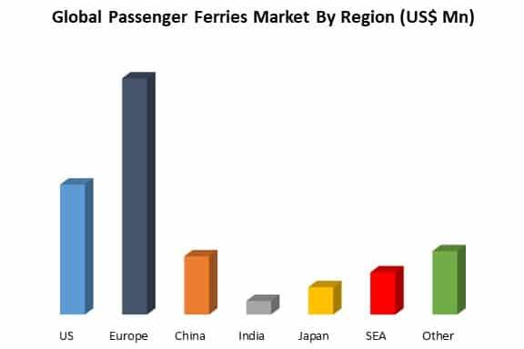 Global Passenger Ferries Market By region