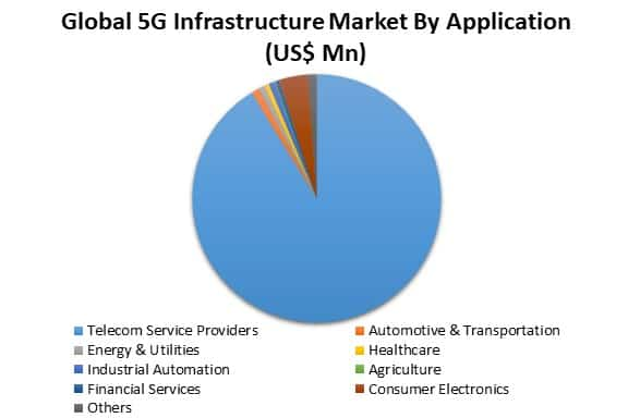 global 5G infrastructure market by application