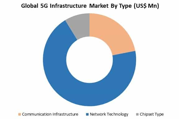 global 5G infrastructure market by type