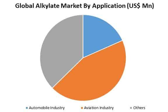 global alkylate market by application