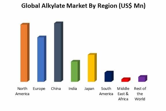 global alkylate market by region