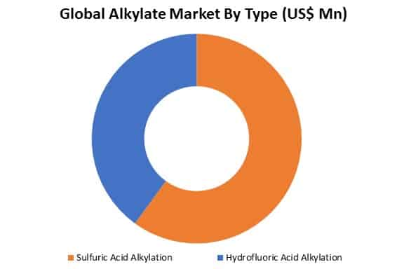global alkylate market by type