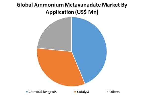 global ammonium metavanadate market by application