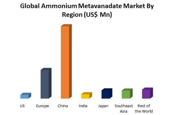 global ammonium metavanadate market by region