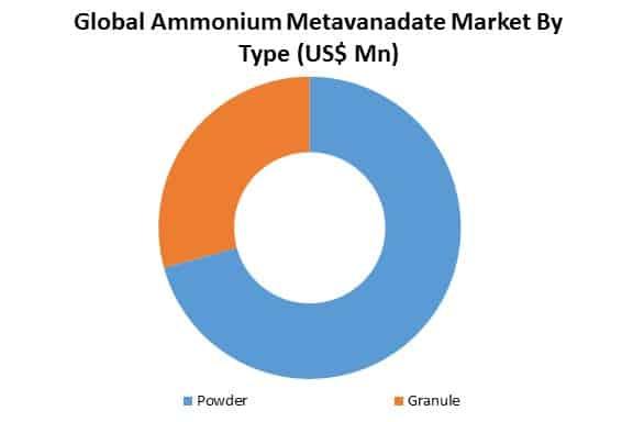 global ammonium metavanadate market by type