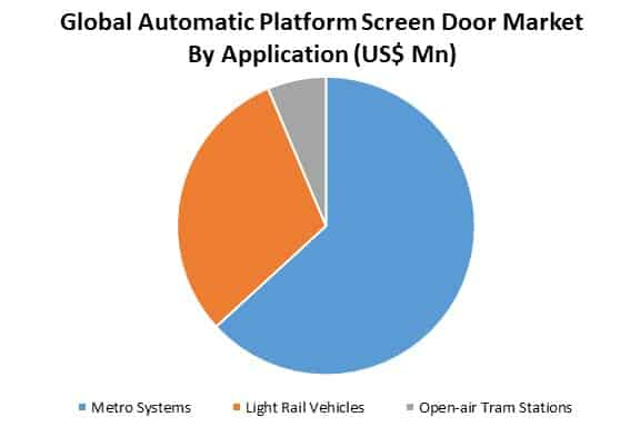 global automatic platform screen door market by application