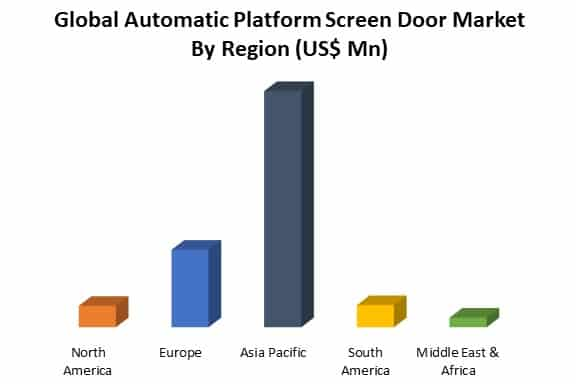 global automatic platform screen door market by region