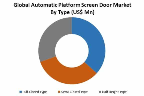 global automatic platform screen door market by type