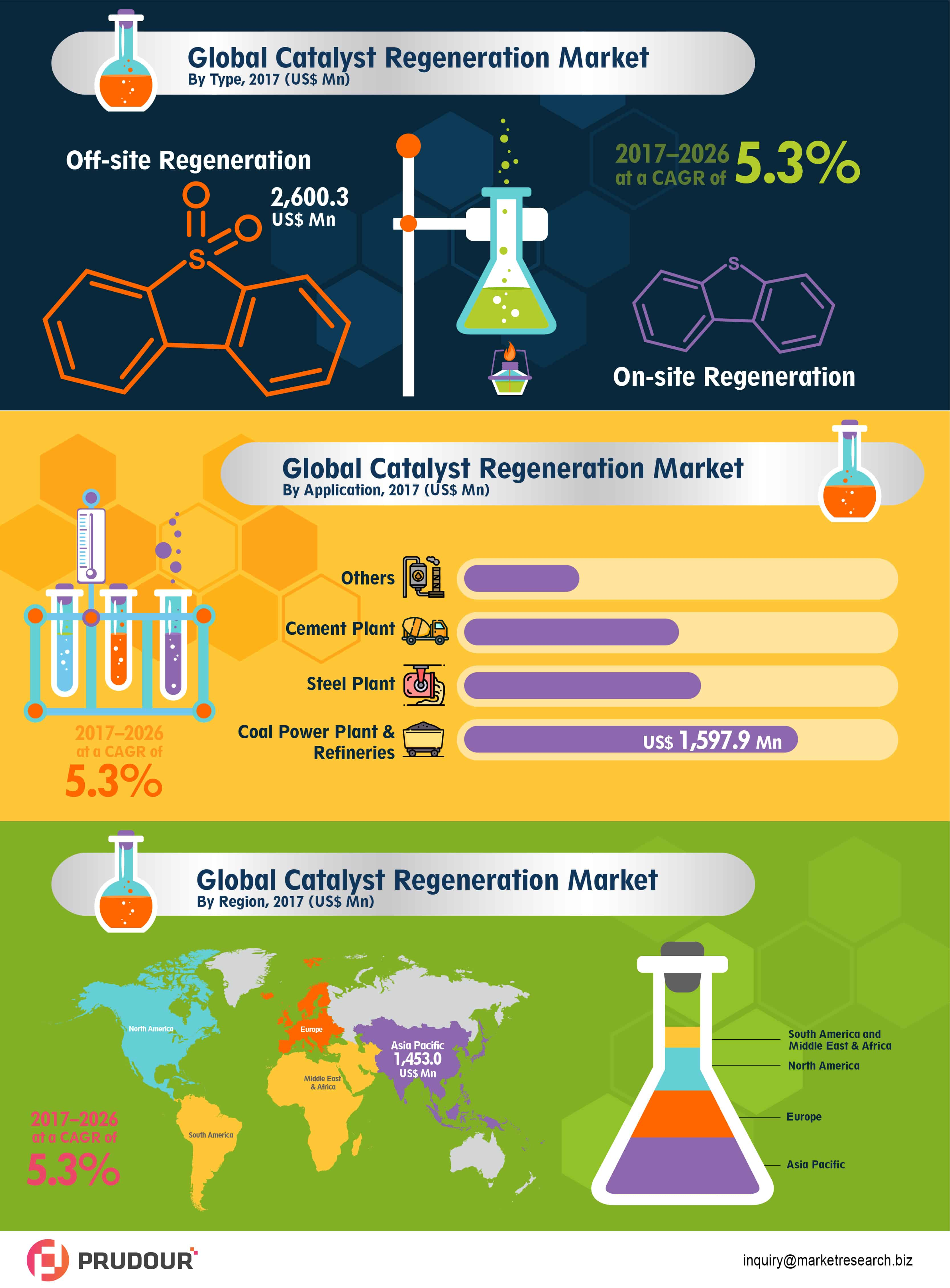 global catalyst regeneration market- infographics