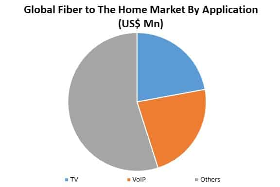 global fiber to the home market by application