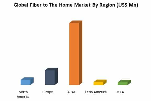 global fiber to the home market by region
