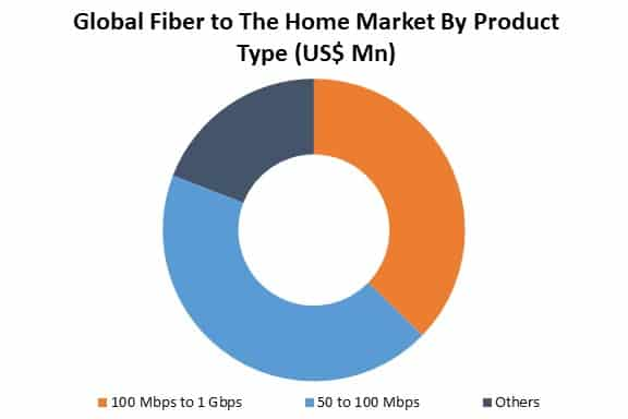 global fiber to the home market by type