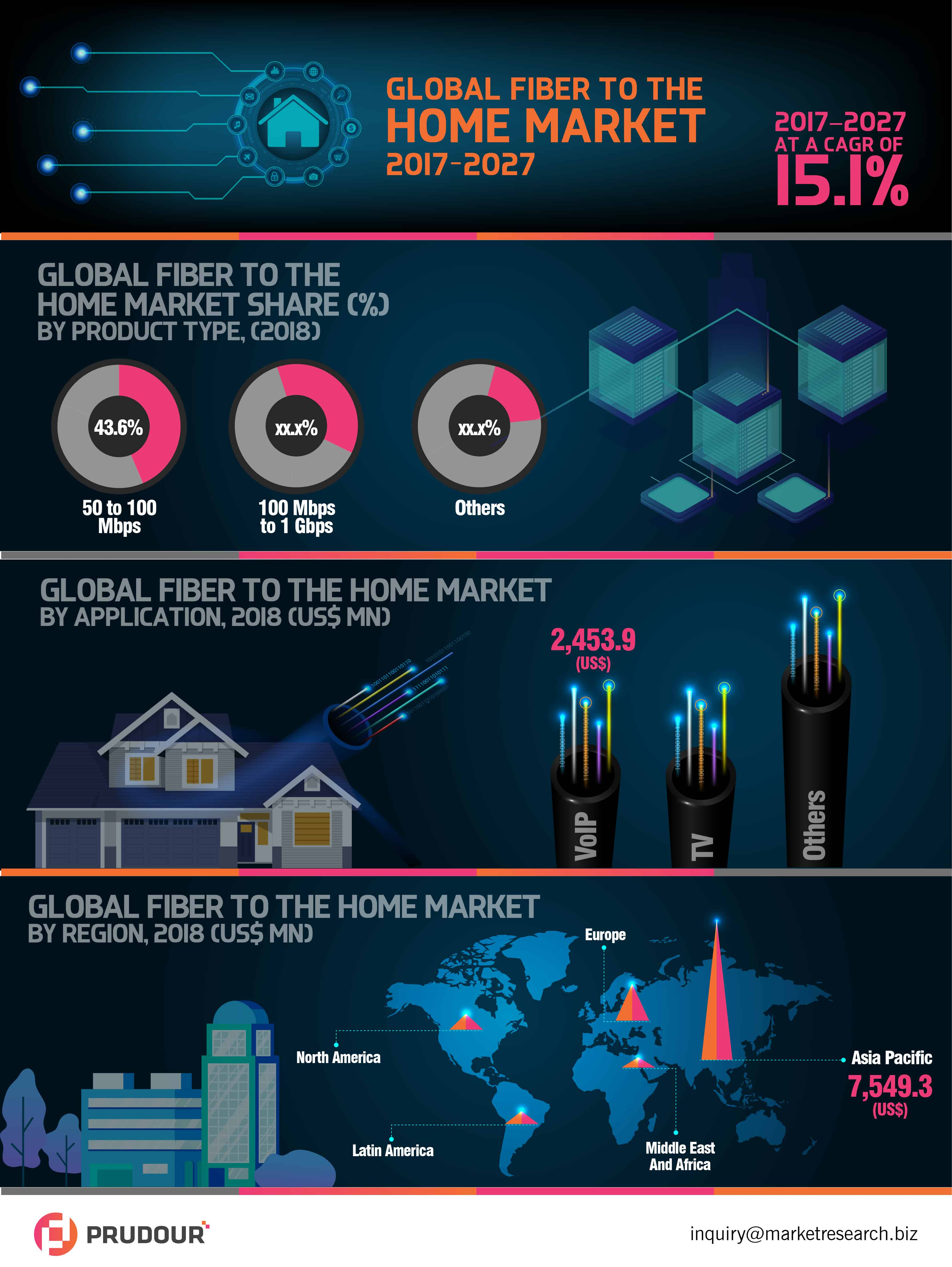 global fiber to the home market infographics