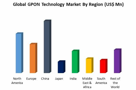 global gpon technology market by region