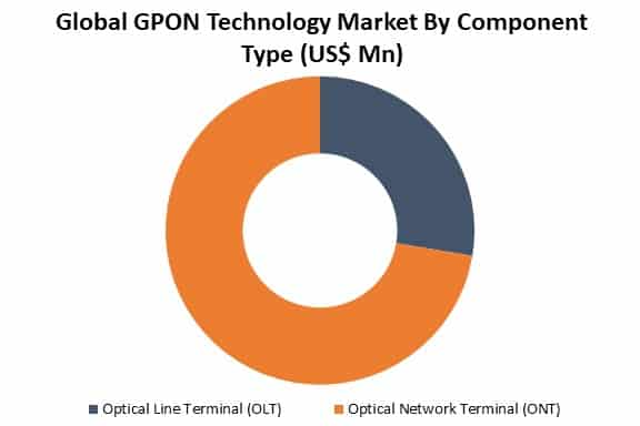 global gpon technology market by type