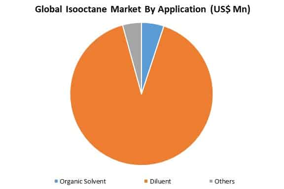 global isooctane market by application