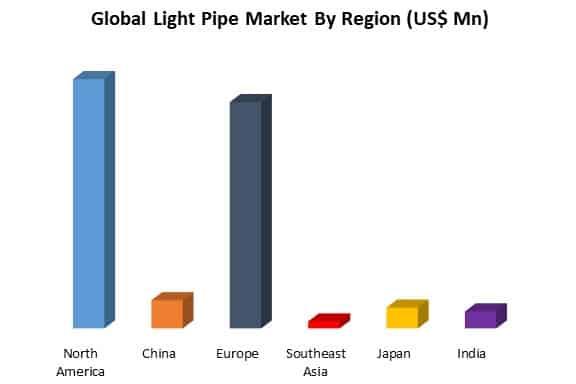 global light pipe market by region
