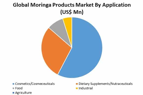global moringa products market by application