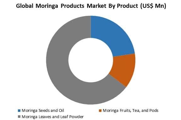 global moringa products market by product-type