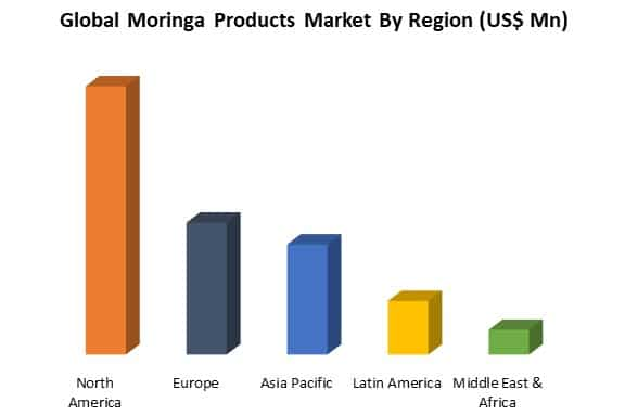 global moringa products market by region