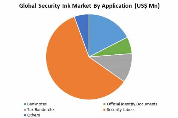 global security lnk market by application