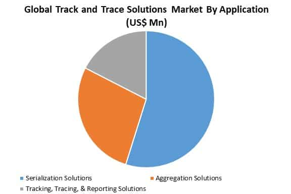 global track and trace solutions market analysis by application
