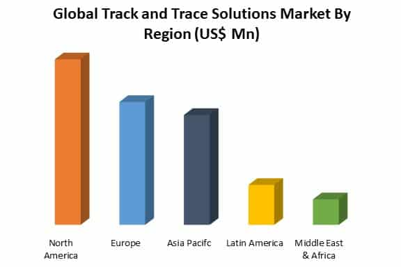 global track and trace solutions market analysis by region