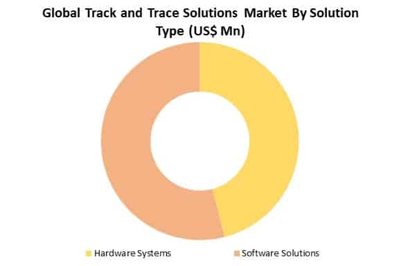 global track and trace solutions market analysis by solution type